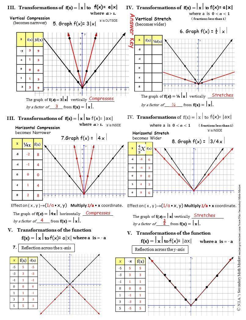 Absolute Value Function Worksheet