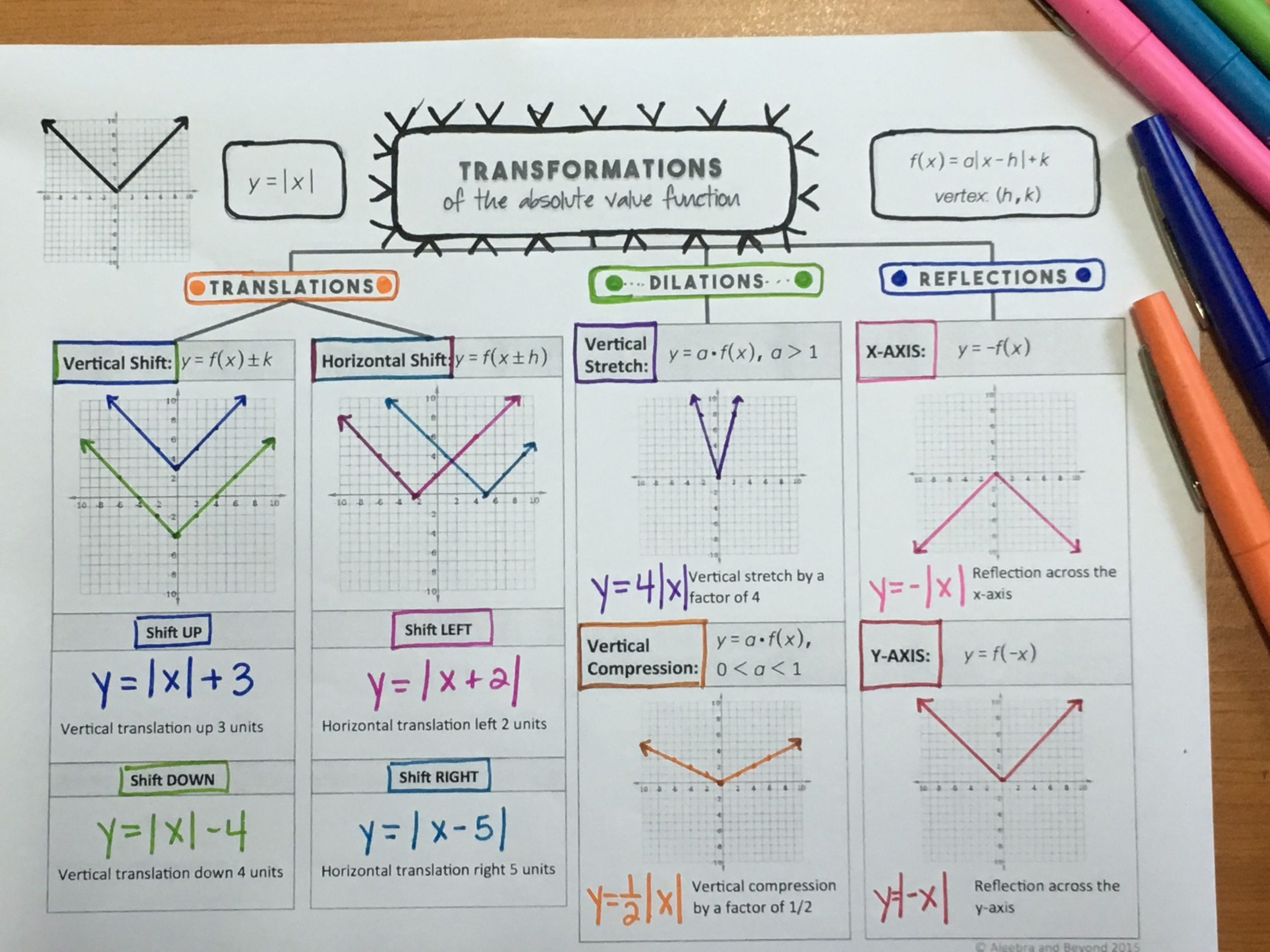Transformations of Functions Lesson Absolute Value