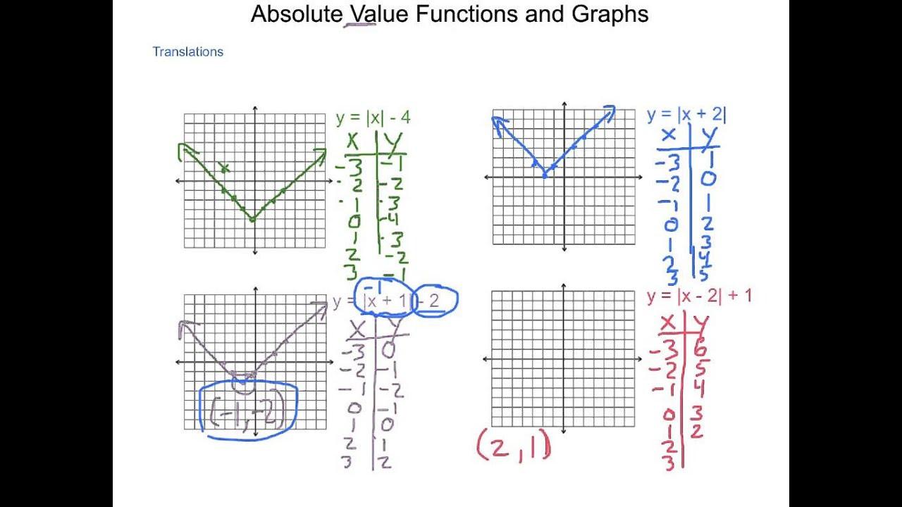 Absolute Value Worksheet Pdf