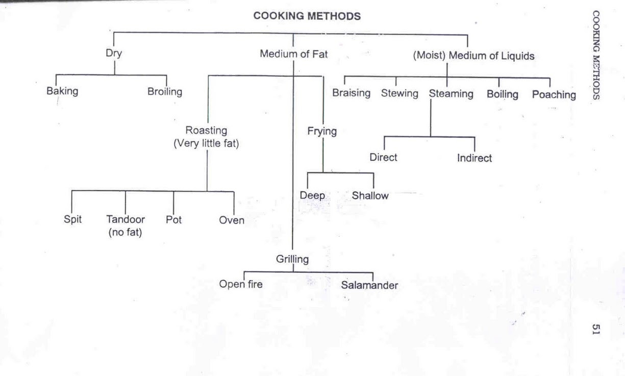 Basic Cooking Terms Worksheet