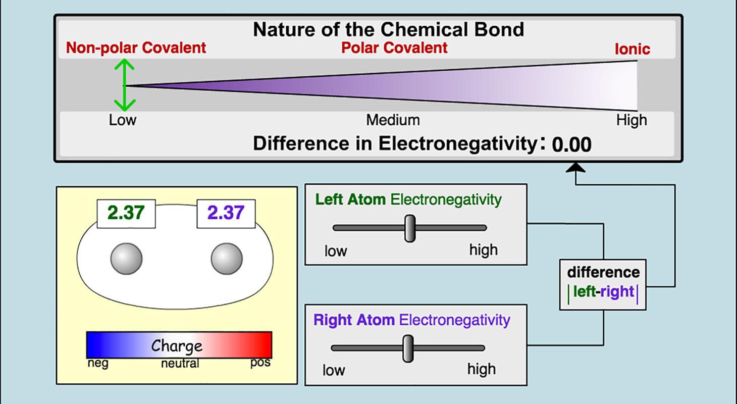 Chemical Bonds Ionic Bonds Worksheet