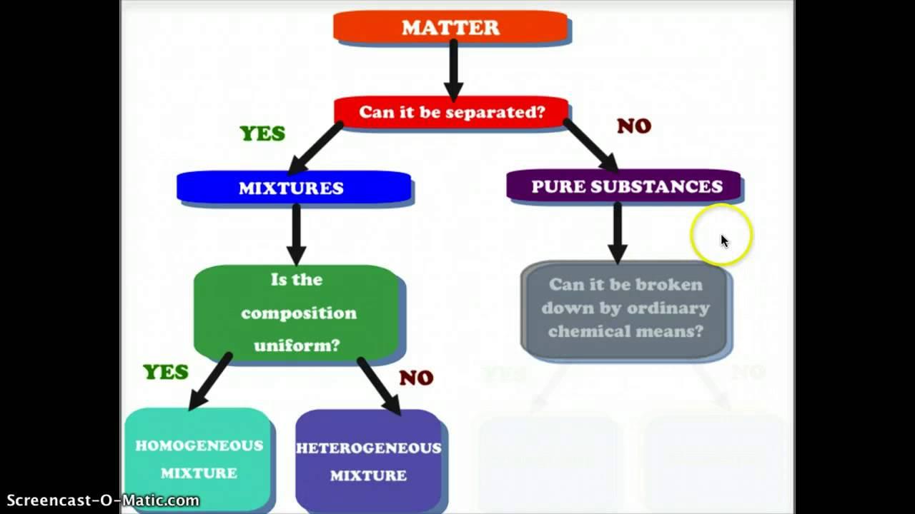 Classification Of Matter Worksheet