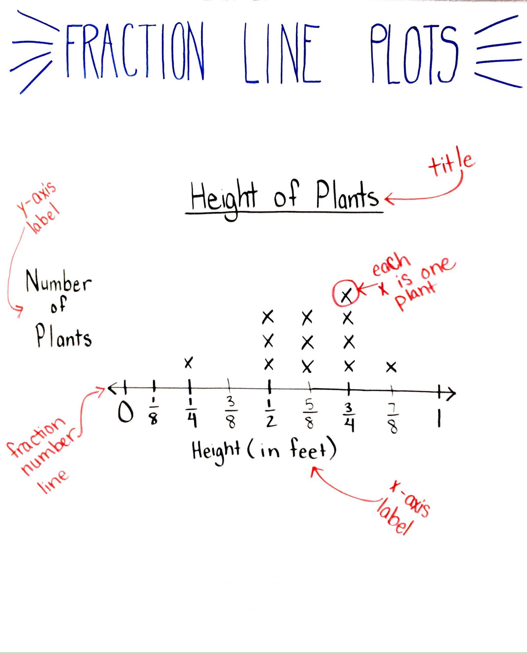 Create A Line Plot Worksheet