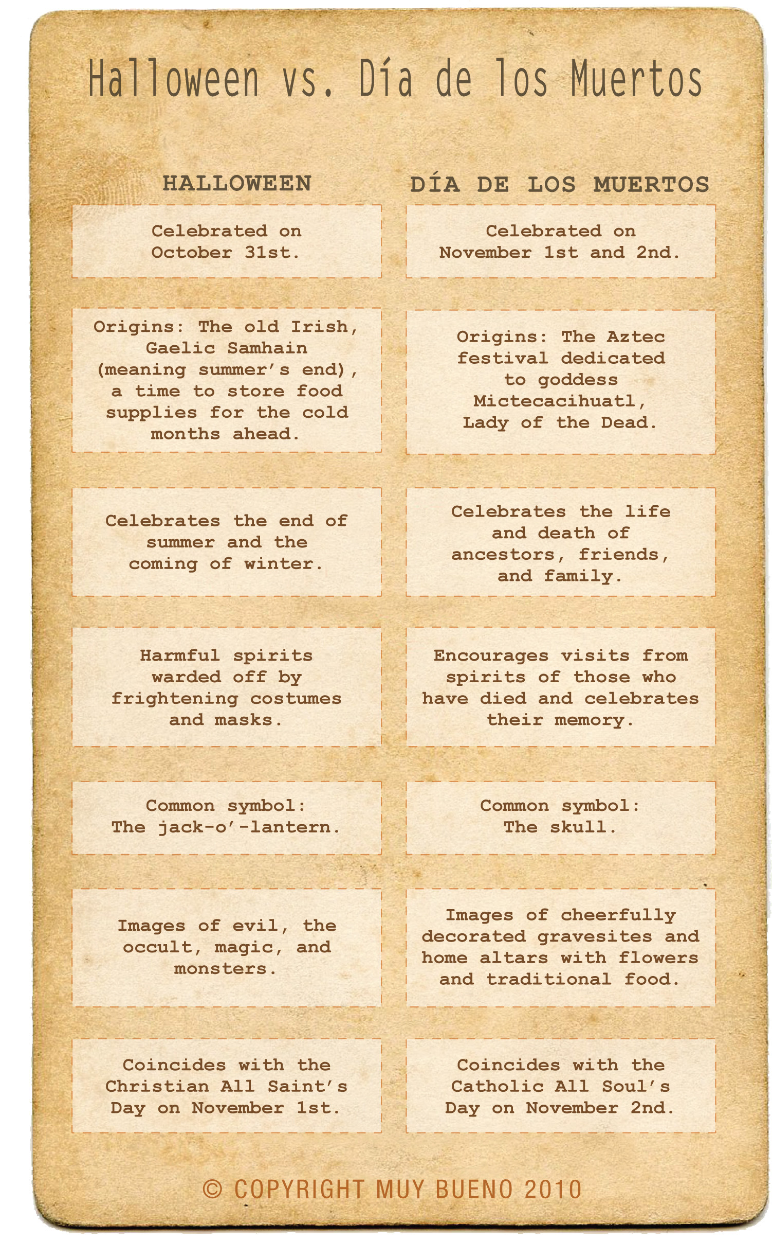 Dia De Los Muertos Worksheet