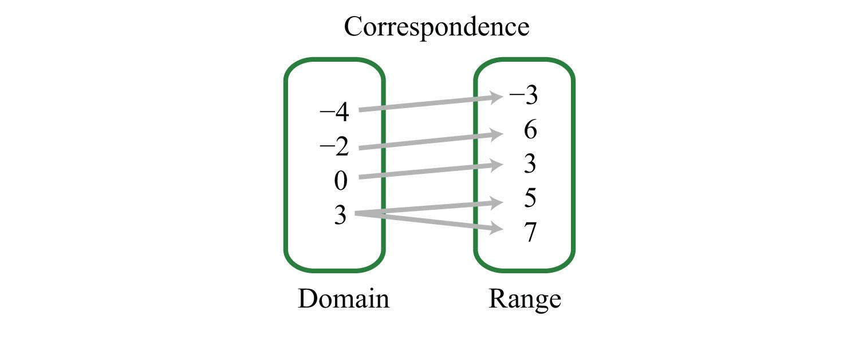 Domain and Range Worksheet