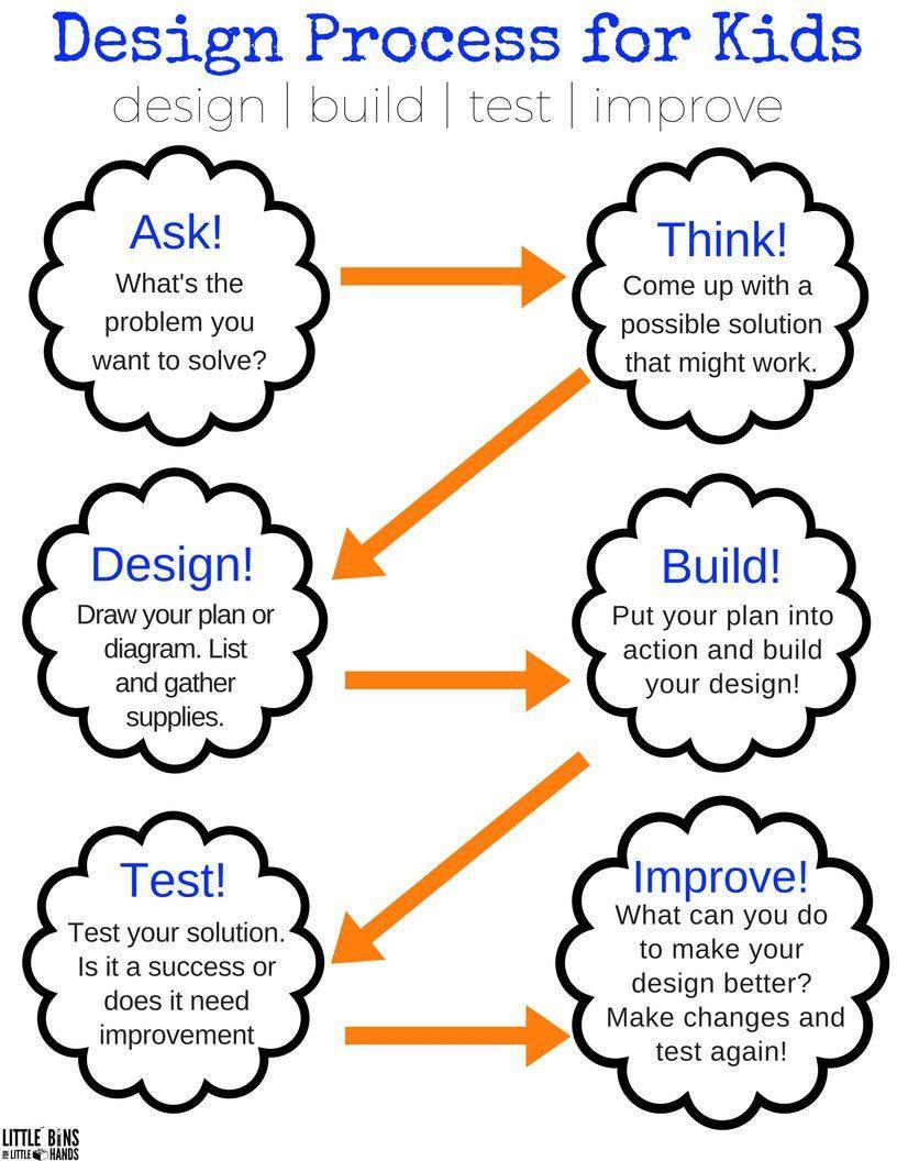 Engineering Design Process Worksheet Pdf