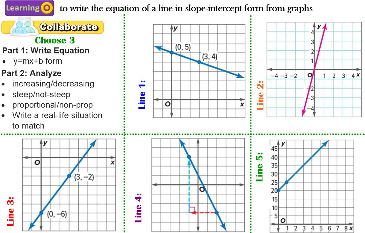 Graphing Linear Functions Worksheet Pdf