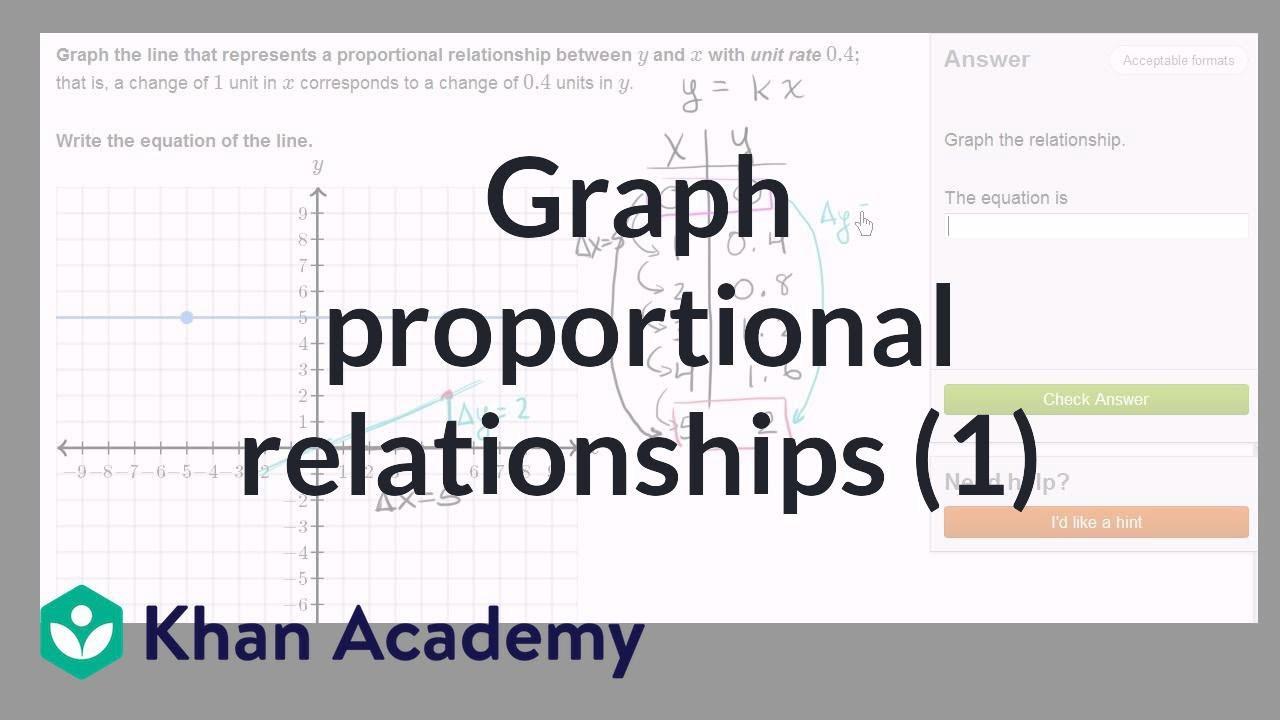 Graphing Proportional Relationships Worksheet