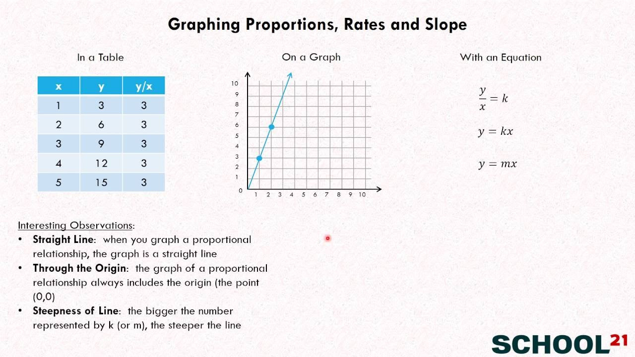 Graph Proportional Relationships examples solutions