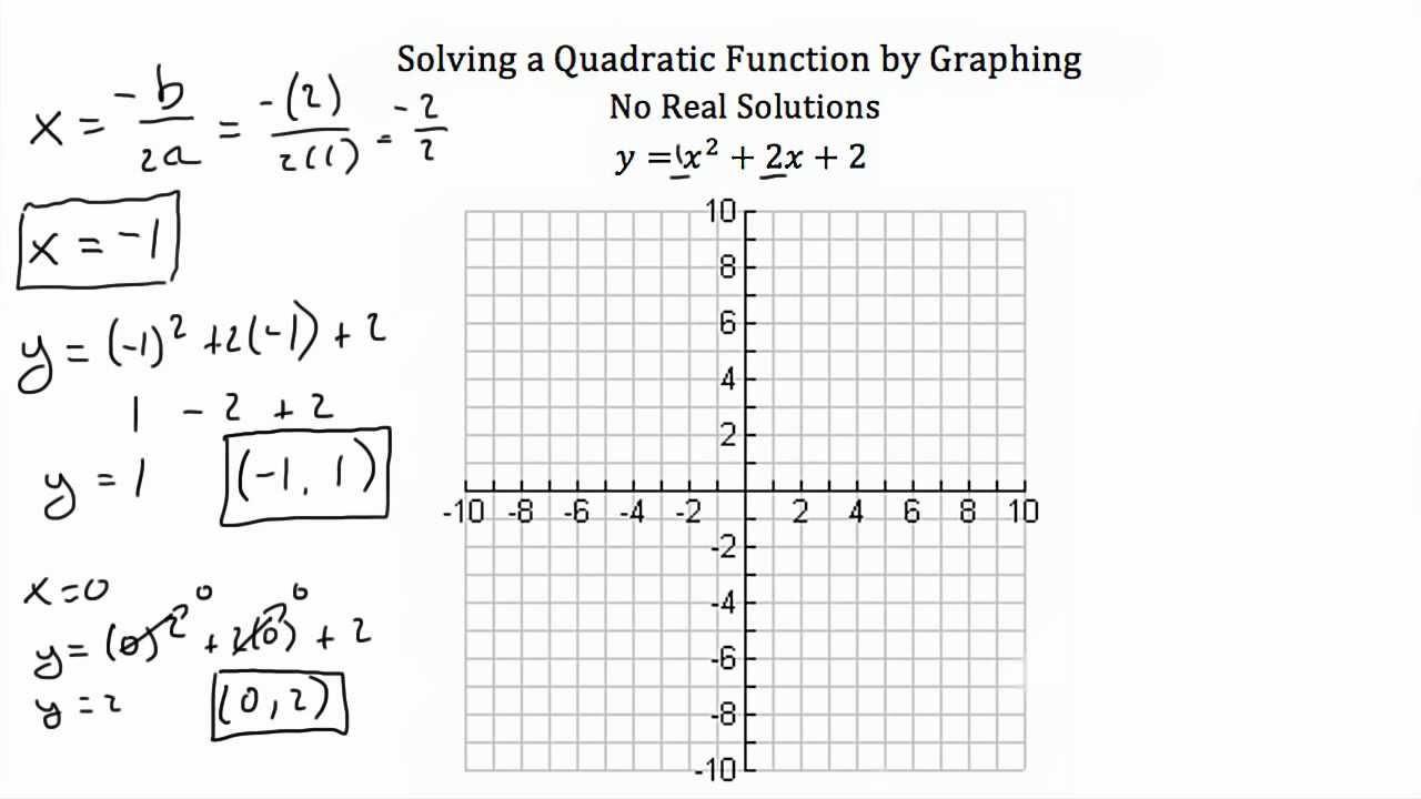 Graphing Quadratics Review Worksheet