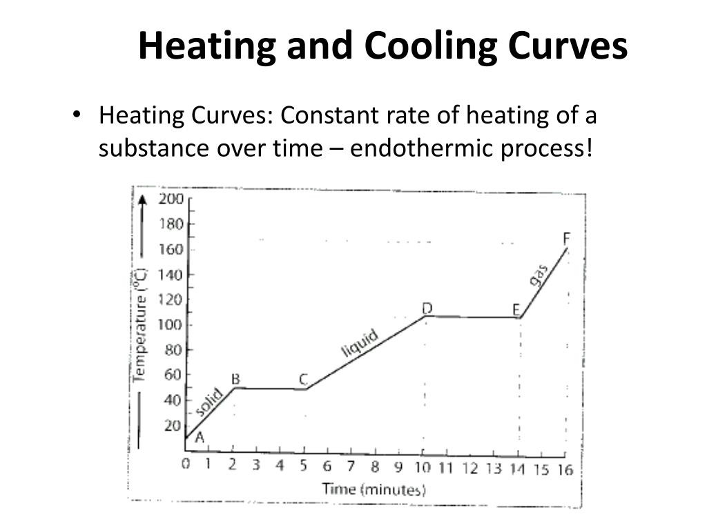 Heating and Cooling Curve Worksheet