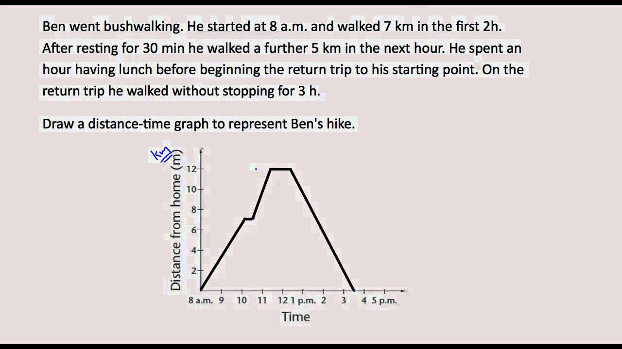 Interpreting Graphs Worksheet Answers