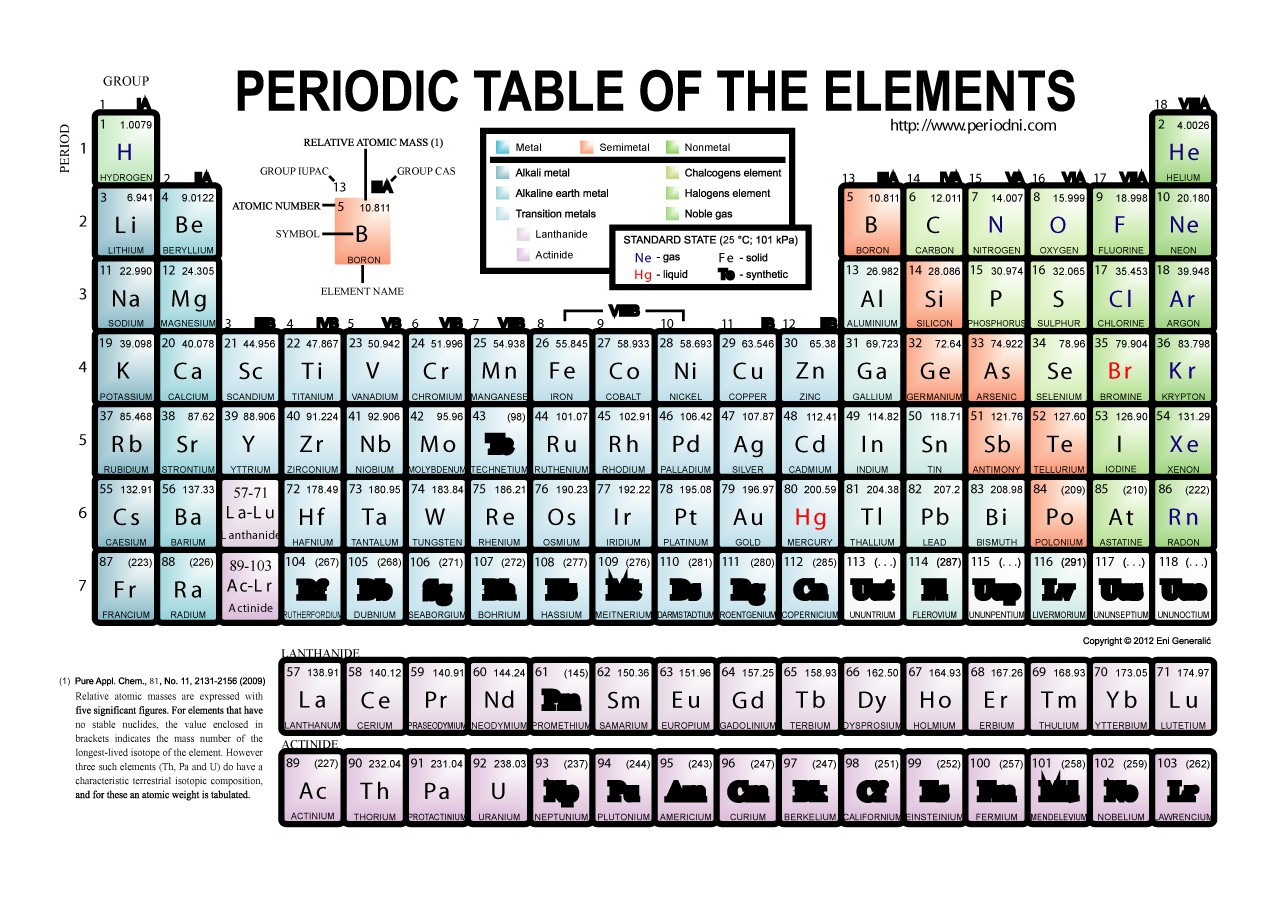 Periodic Table Activity Worksheet