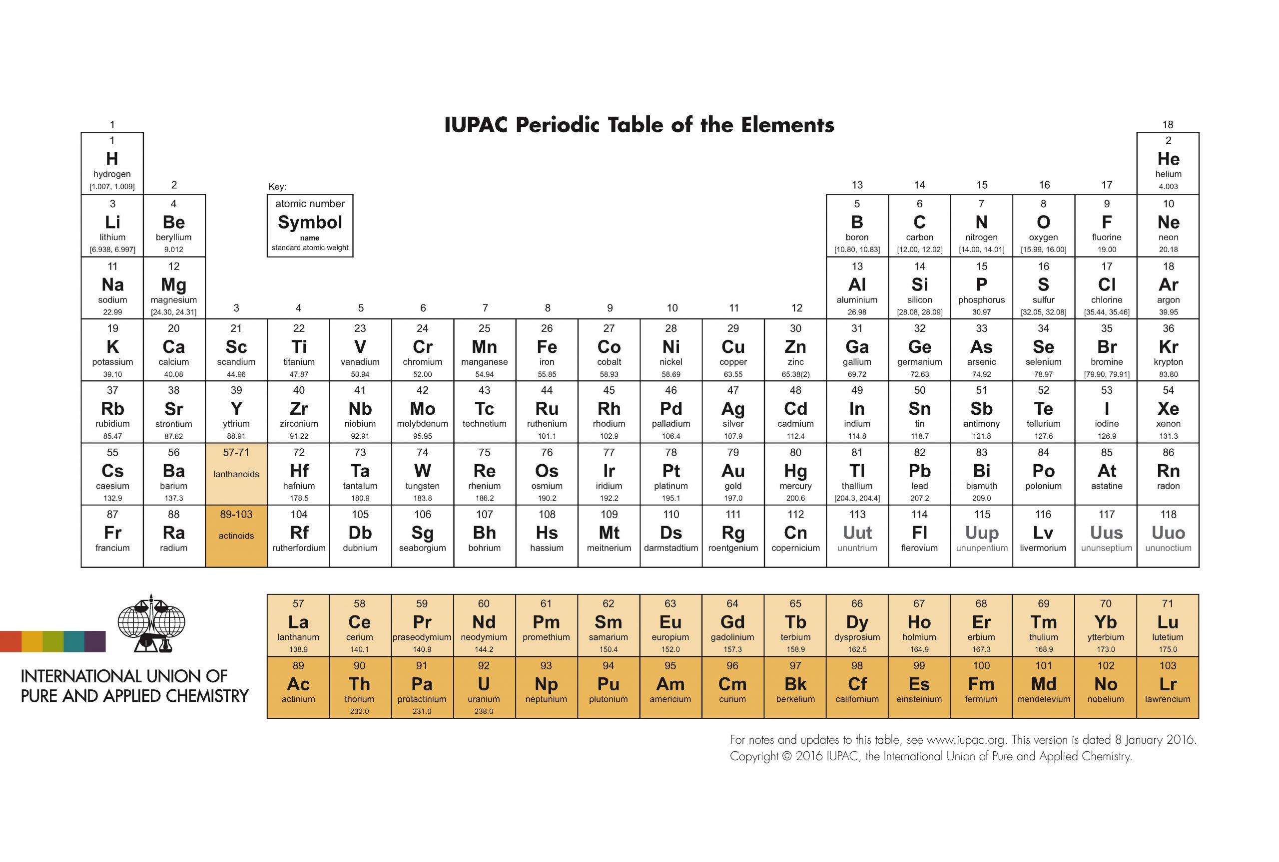 Periodic Table Practice Worksheet
