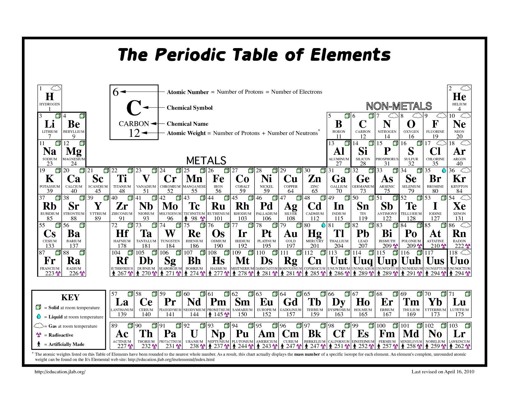 30 Periodic Table Puns Worksheet | Education Template