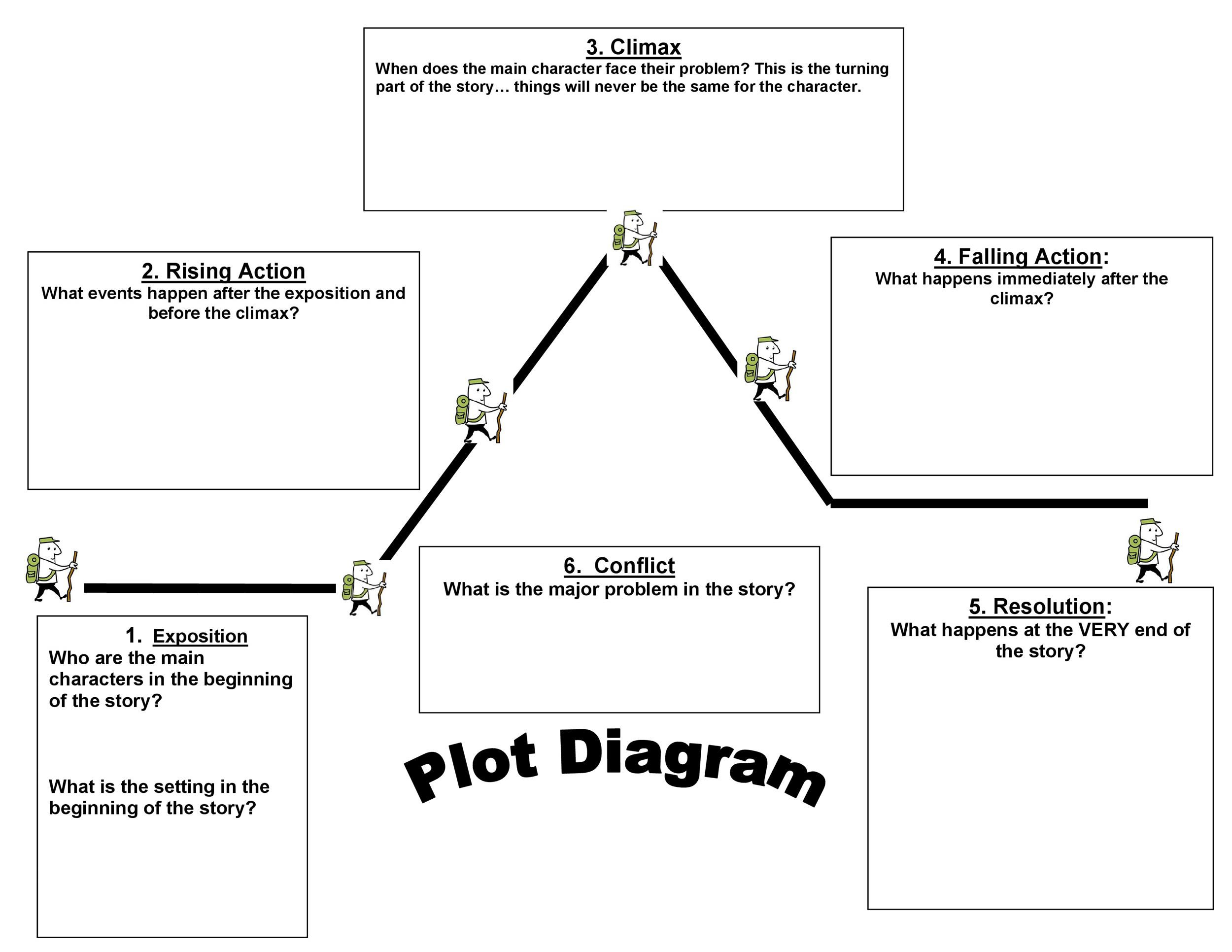Plot Diagram Worksheet Pdf
