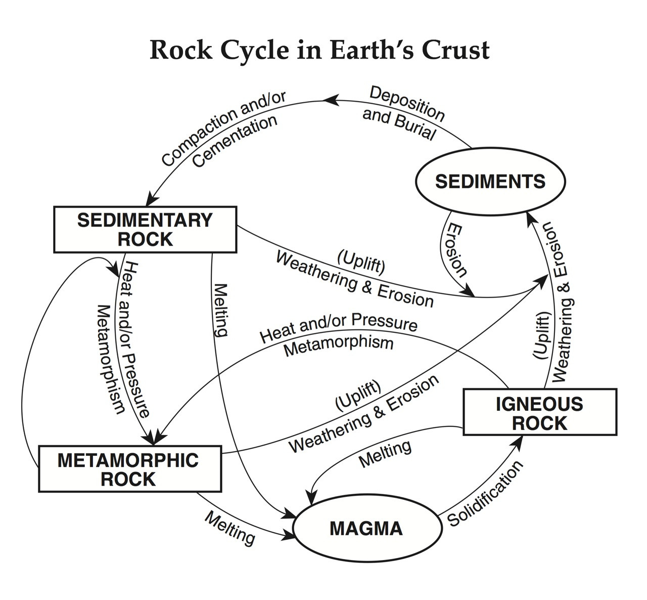 Rock Cycle Worksheet Middle School