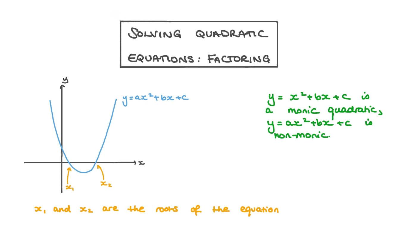 Solve Quadratics by Factoring Worksheet