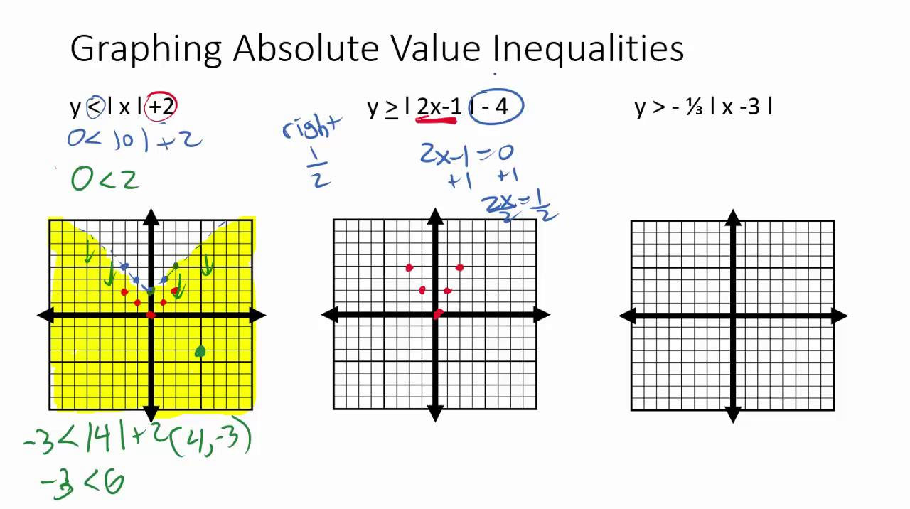 Solving Absolute Value Inequalities Worksheet