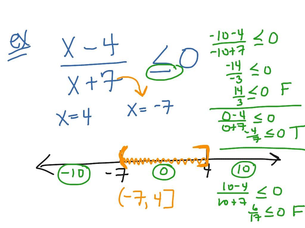 Solving Rational Inequalities Math Algebra Showme Worksheets
