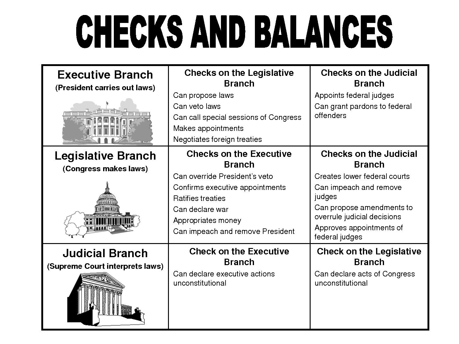 Supreme Court Cases Worksheet Answers