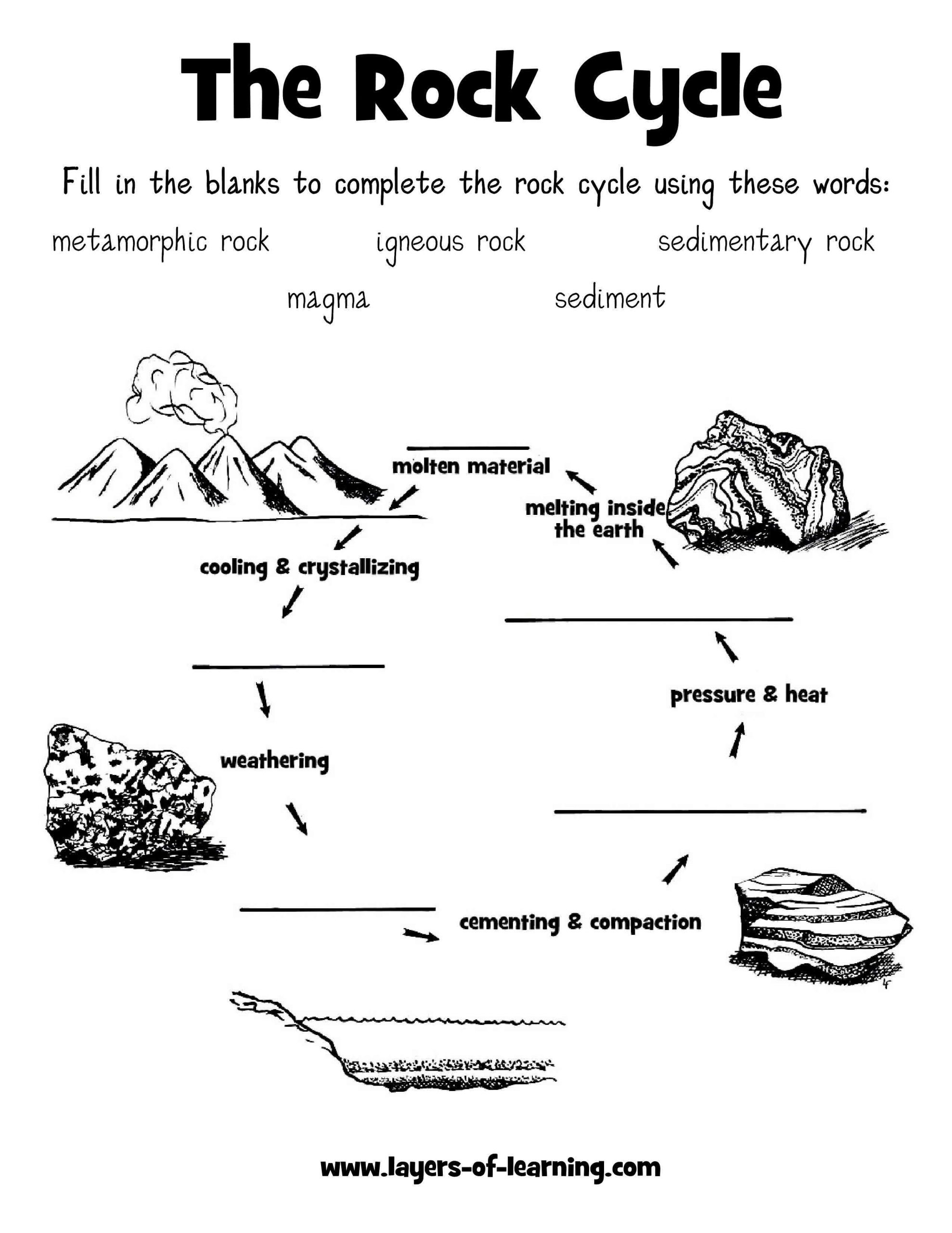 rock cycle worksheet Layers of Learning