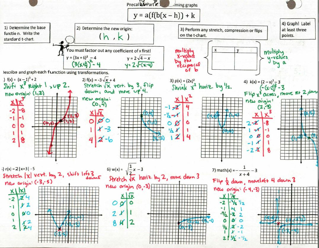 Transformations Functions Worksheet Answers