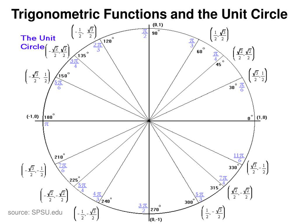 Trigonometry Unit Circle Worksheet Answers