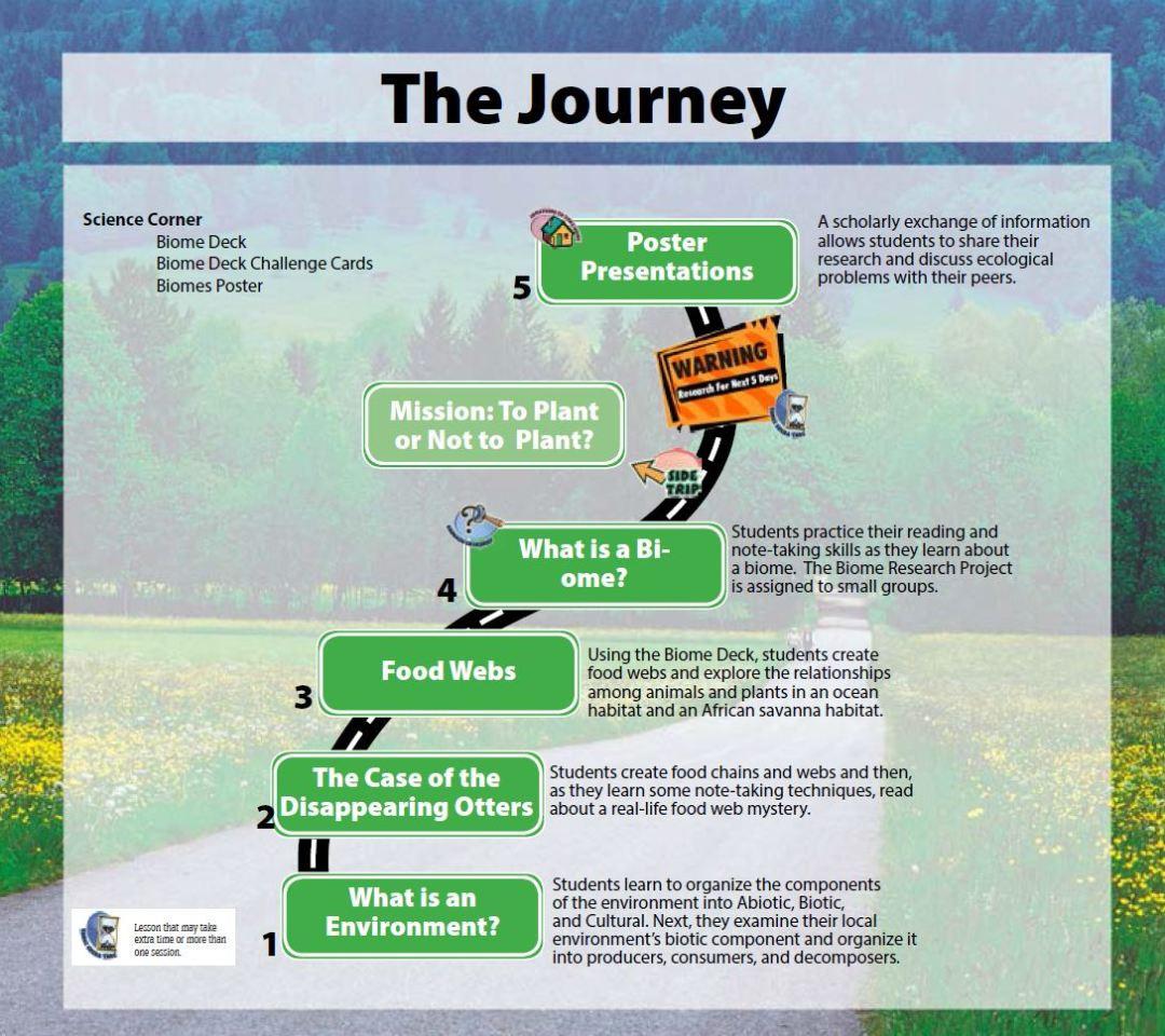 4 4 Biomes Worksheet Answers