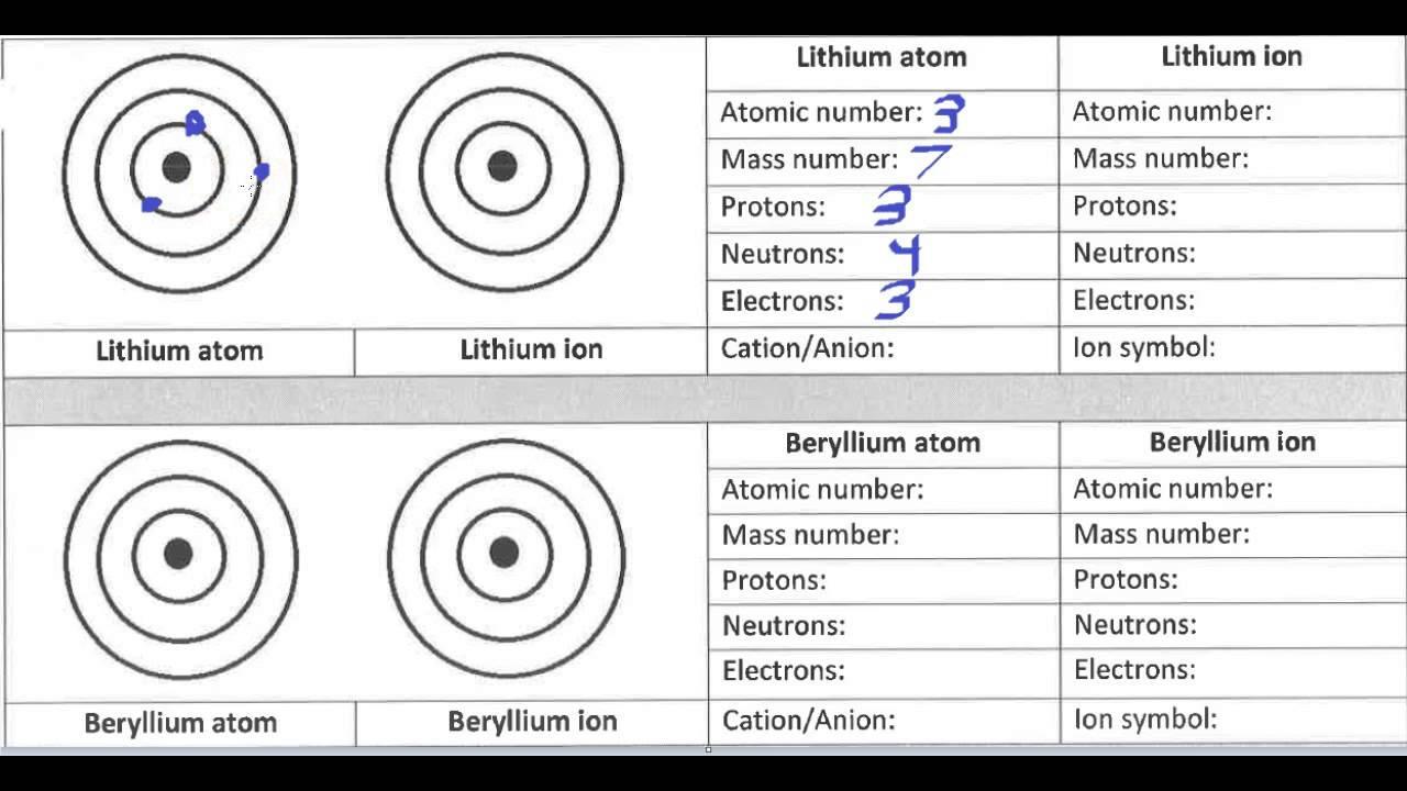 Ninth grade Lesson Atoms vs Ions