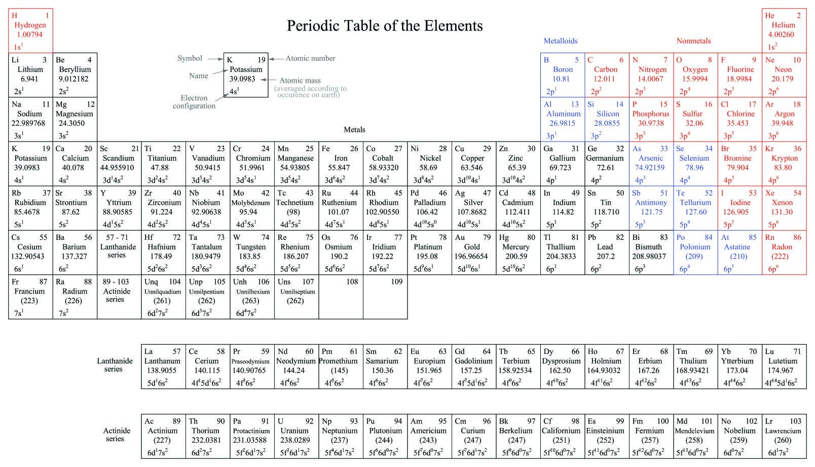 Chemistry Periodic Table Worksheet