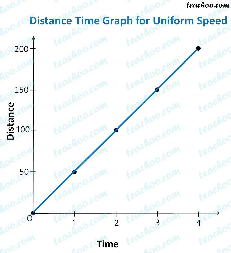 Distance Vs Time Graph Worksheet