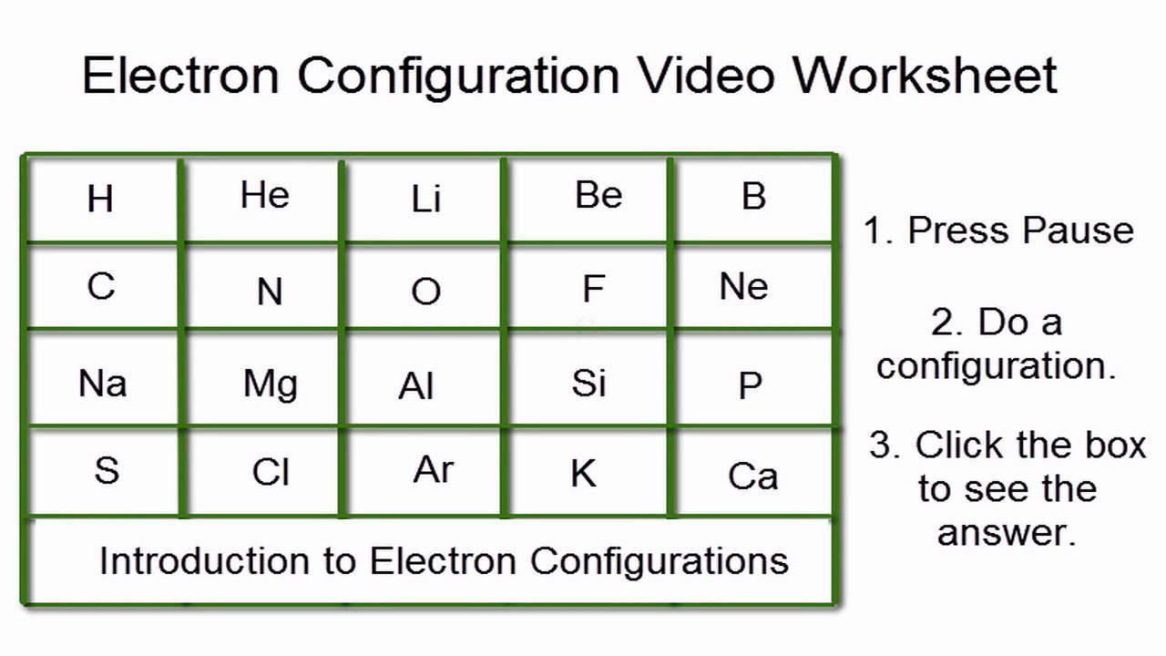 Electron Configuration Practice Worksheet