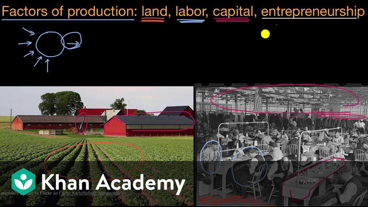 Factors Of Production Worksheet