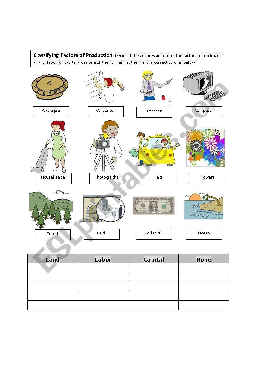 Classifying Factors of Production ESL worksheet by FranDurbin
