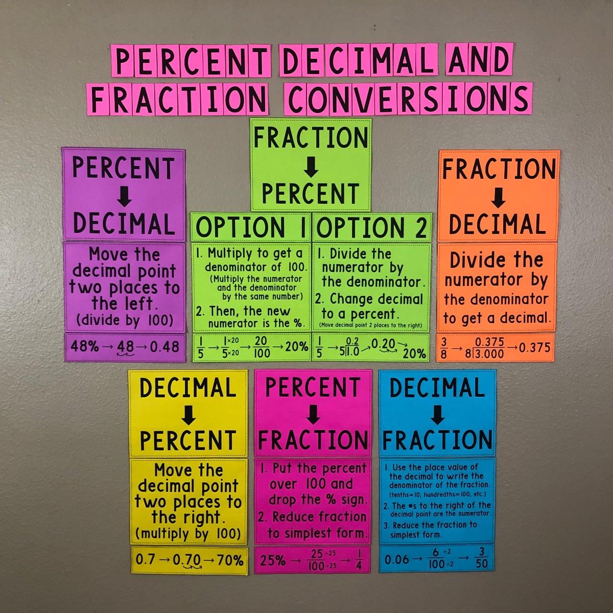 Fraction Decimal Percent Conversion Worksheet