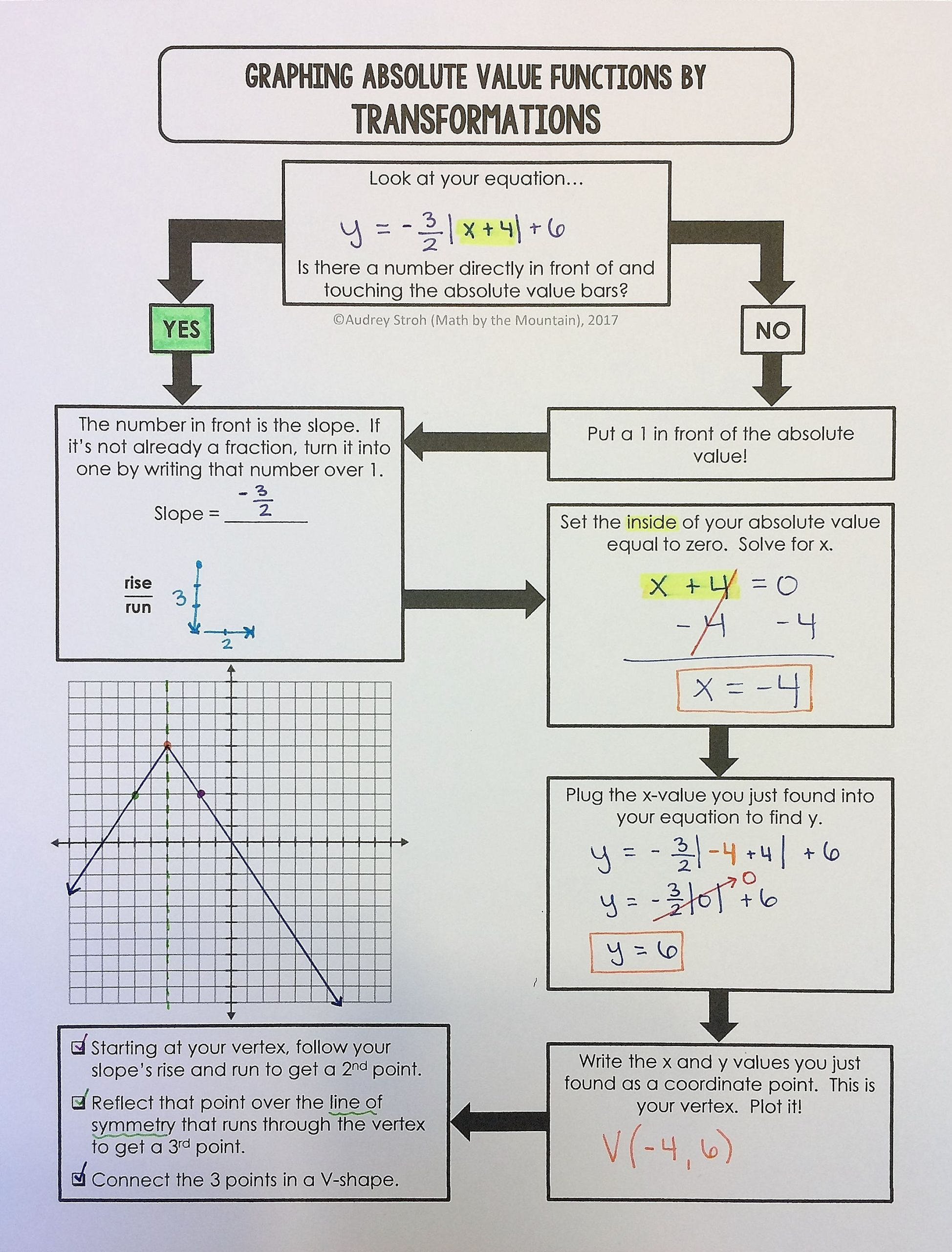 Graphing Absolute Value Functions Flowchart Graphic