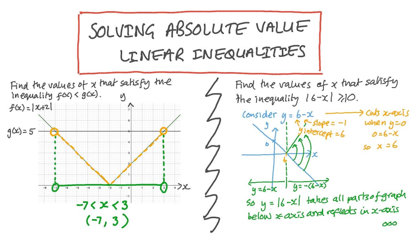 Graphing Absolute Value Inequalities Worksheet