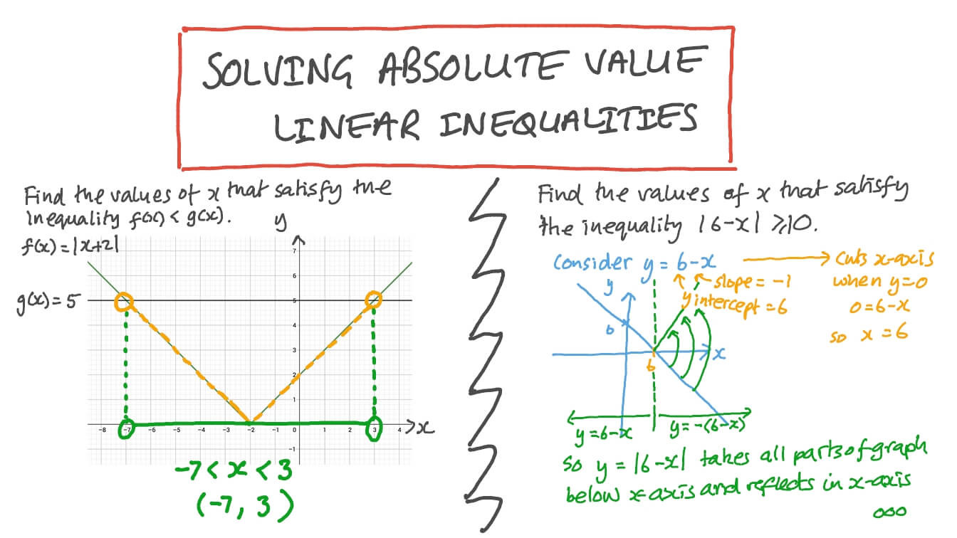 Graphing Linear Inequalities Worksheet Answers
