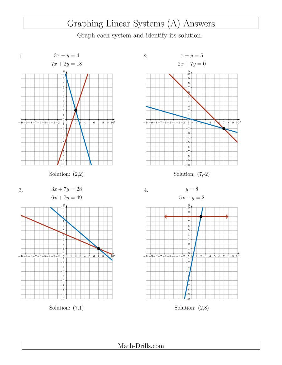 Solve Systems of Linear Equations by Graphing Standard A