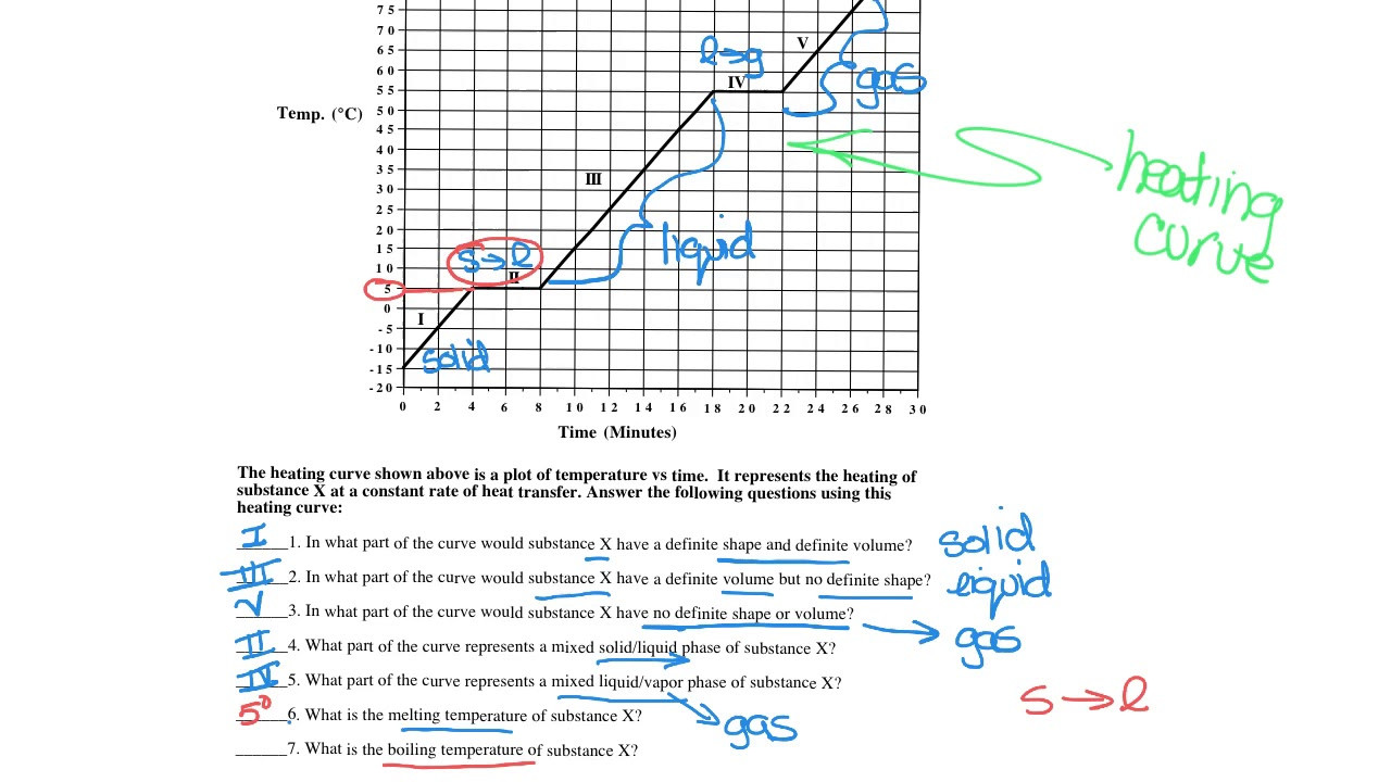 heating and cooling curves worksheet video 1
