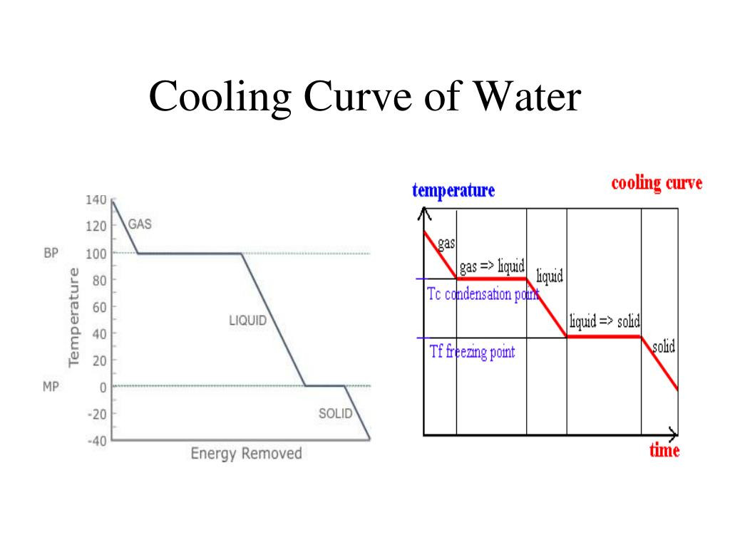 Heating Curve Worksheet Answers