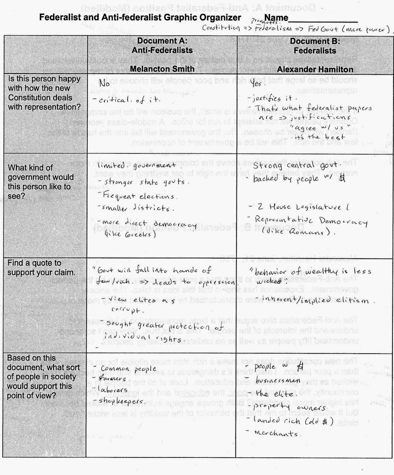 Icivics the Constitution Worksheet Answers