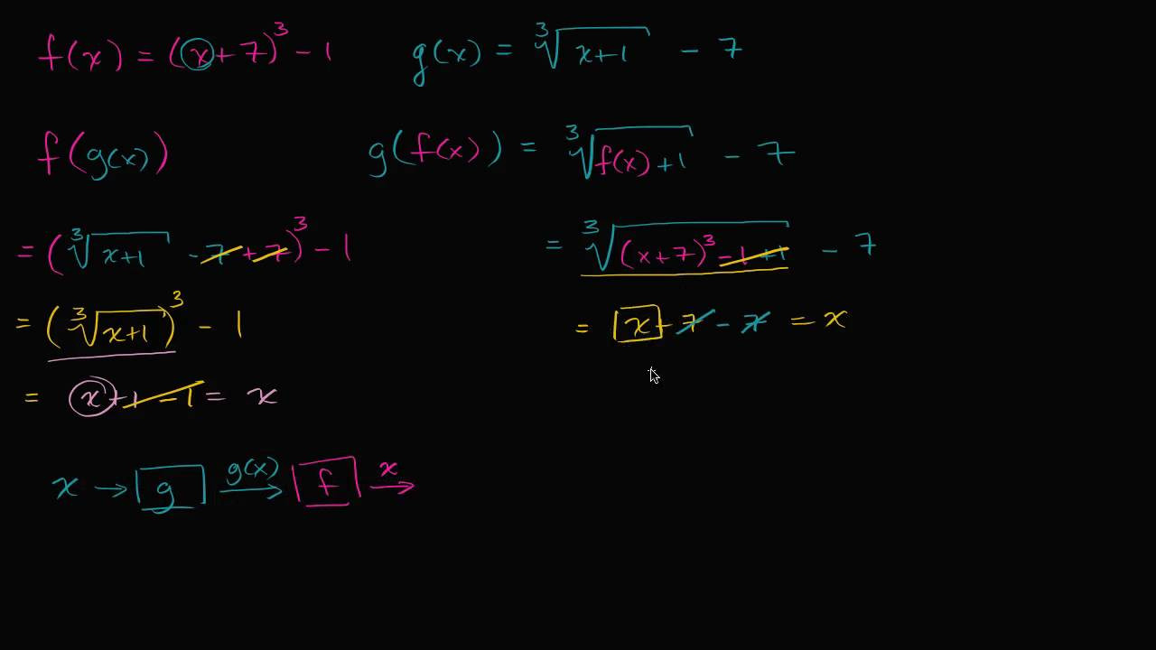 Inverse Functions Worksheet with Answers