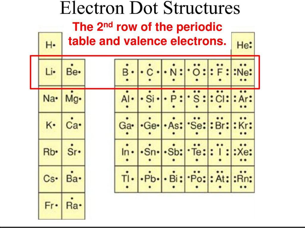 Lewis Dot Diagrams Worksheet Answers
