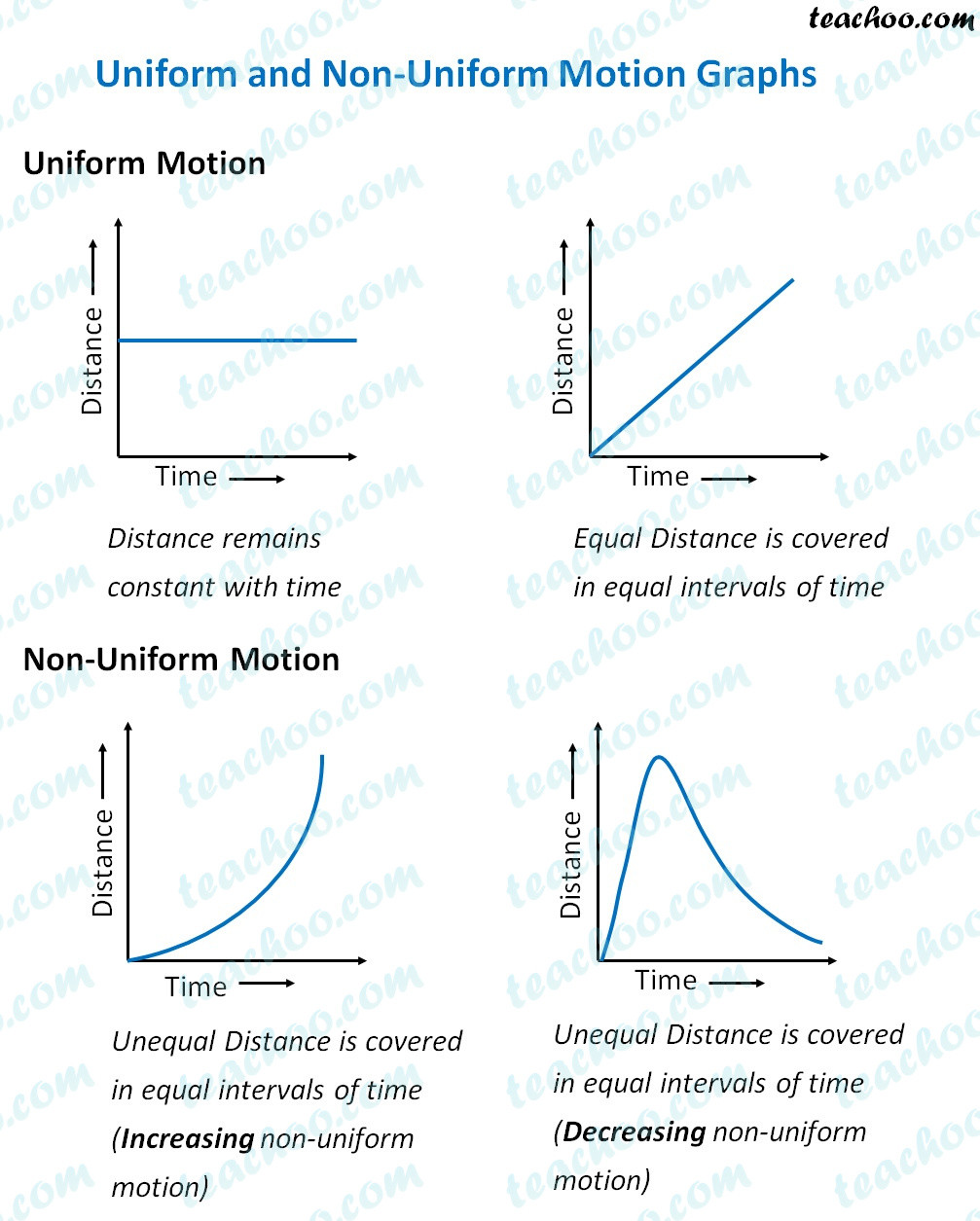 Motion Graphs Worksheet Answers
