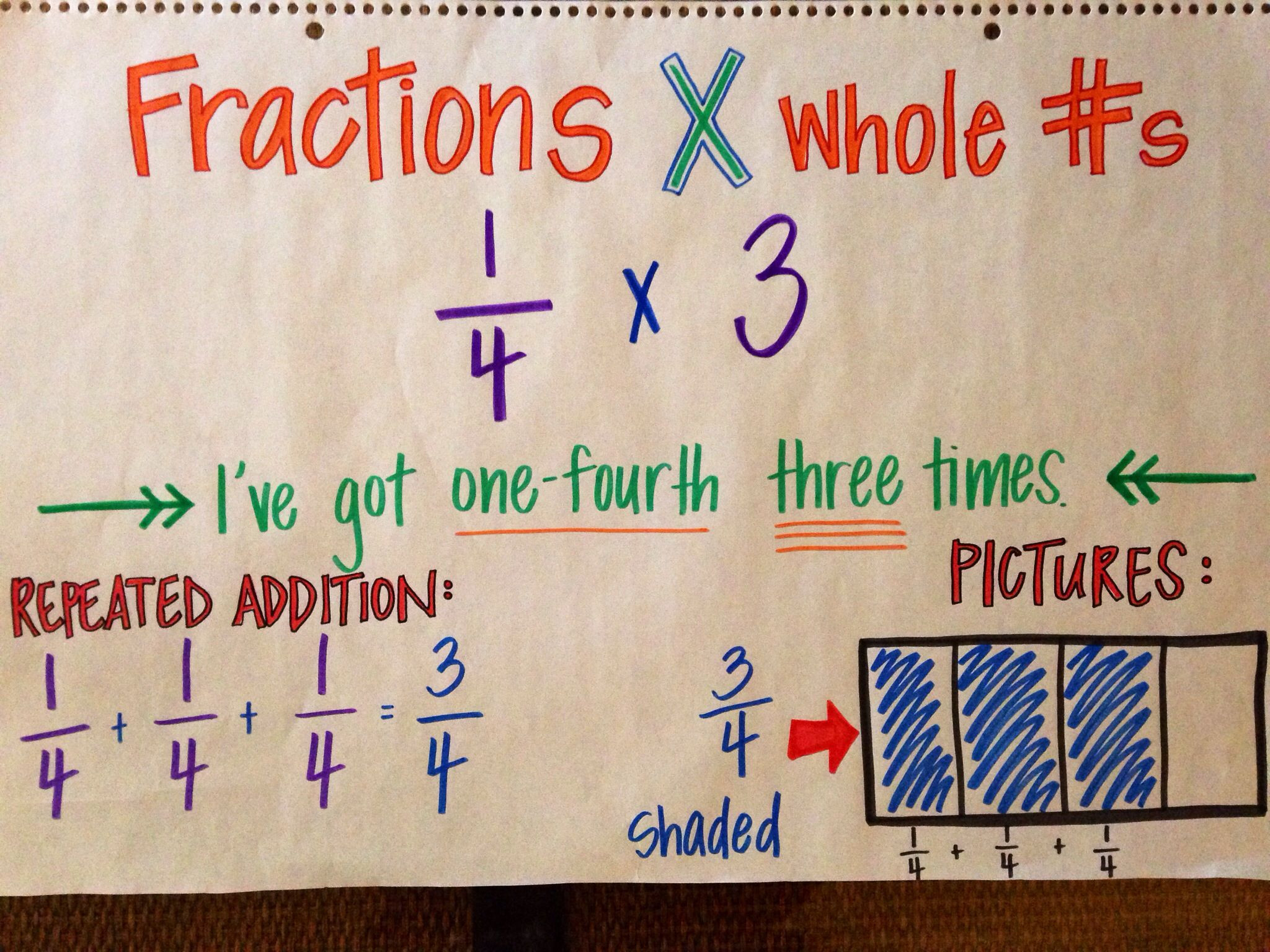 Multiplying Fractions Using Models Worksheet