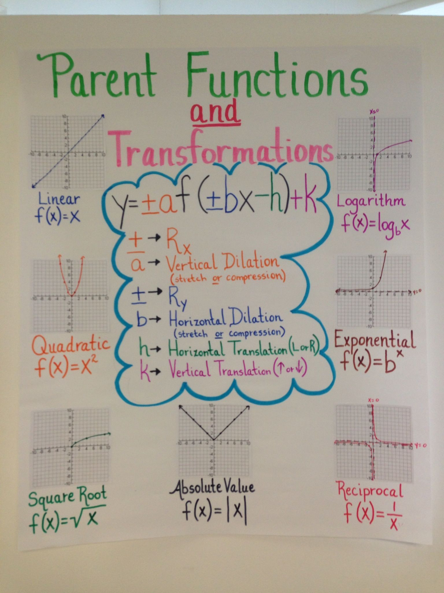 Parent Function Worksheet Answers