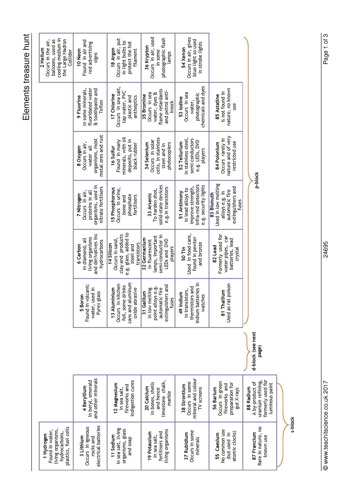 Periodic Table Scavenger Hunt Worksheet
