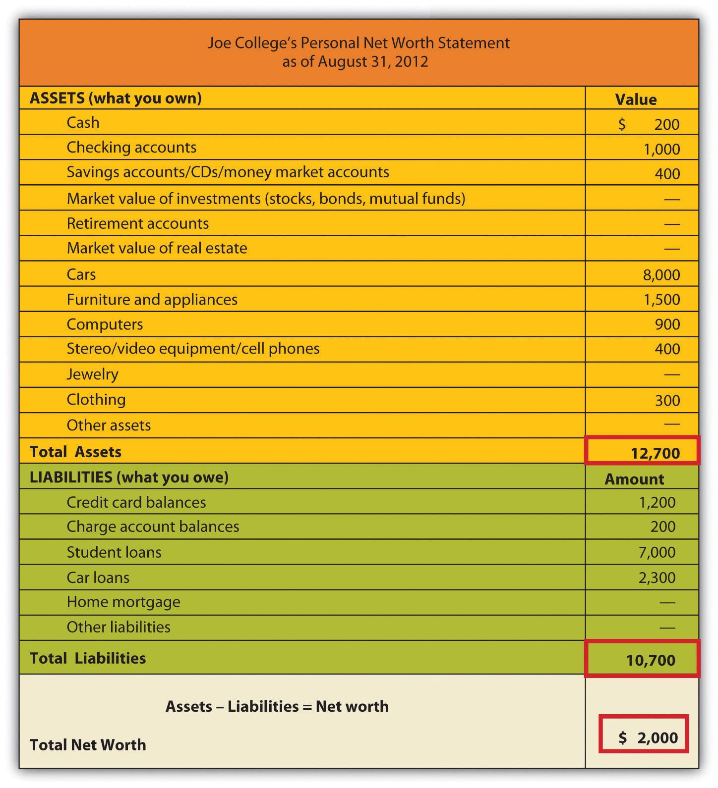 Personal Net Worth Worksheet